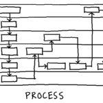 index_process